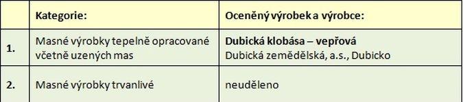 Regionální potravina Olomouckého kraje 2015