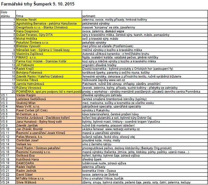 seznam prodejců 9. října zdroj: L. Hošková