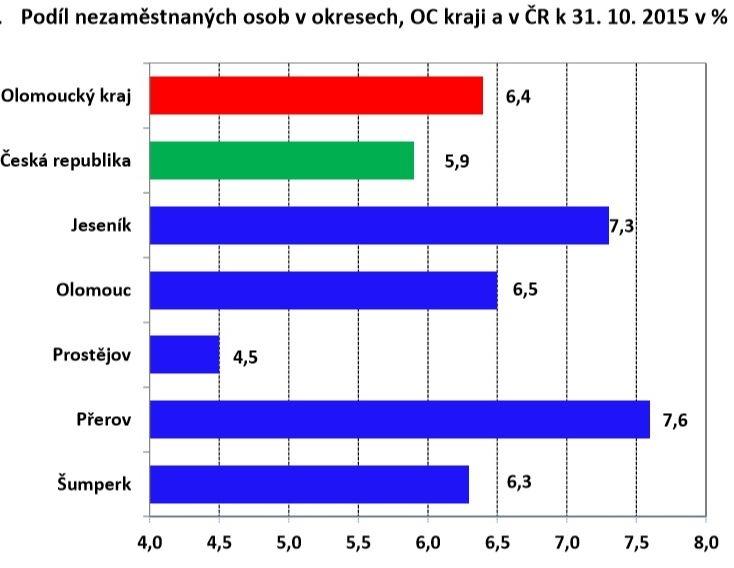 graf zdroj: ÚP Olk