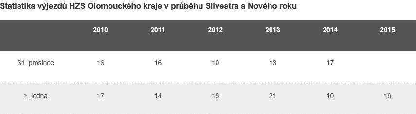 tabulka zdroj: HZS Olk.