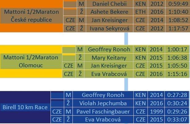 tabulka RunCzech