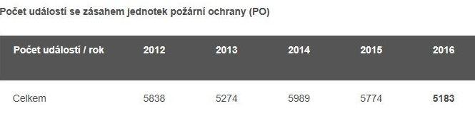 tabulka zdroj HZS Olk.
