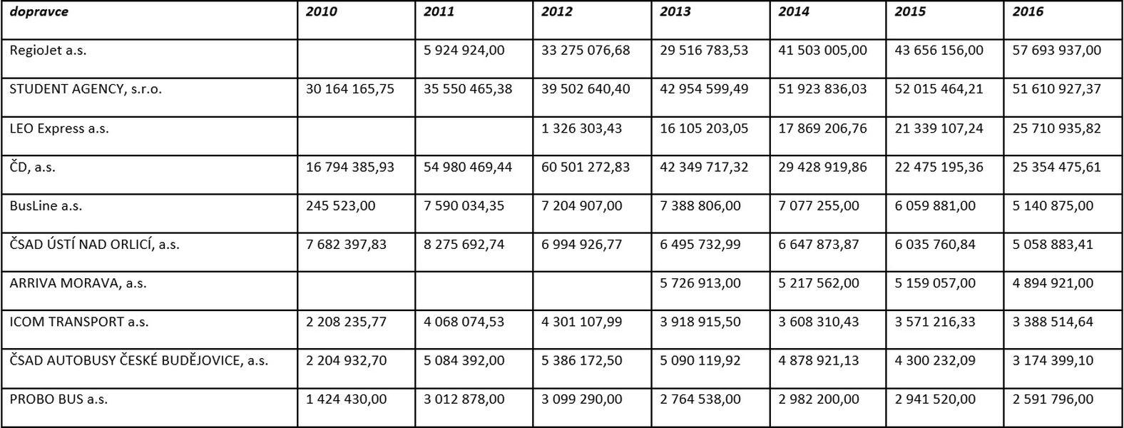 přehled deseti dopravců snejvyšší vyplacenou kompenzací zdroj: MD
