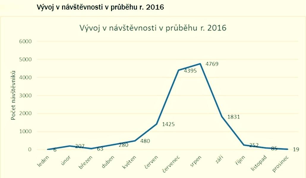 graf zdroj: mus