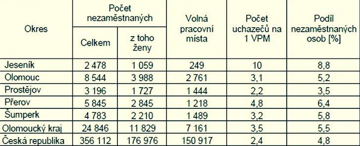 tabulka zdroj: ÚP Olk.