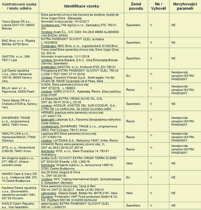 seznam kontrolovaných zdroj foto: SZPI