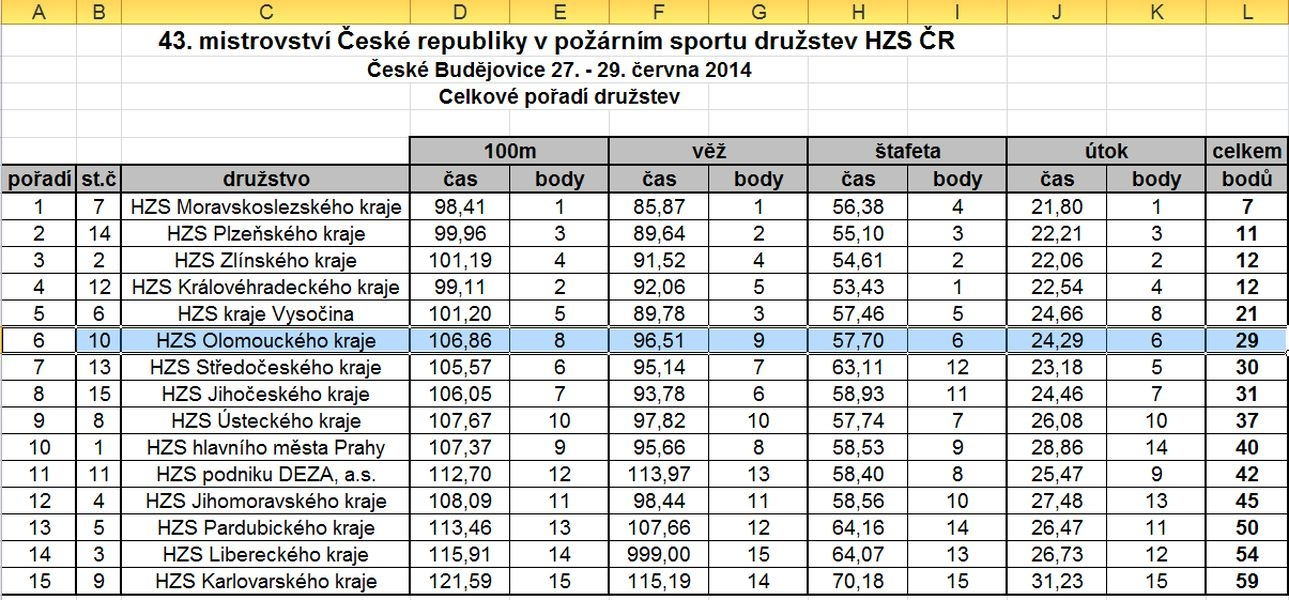 tabulka - výsledky