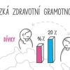 Pětina českých dětí je zdravotně negramotná